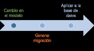 Flujo de Trabajo EF Migrations
